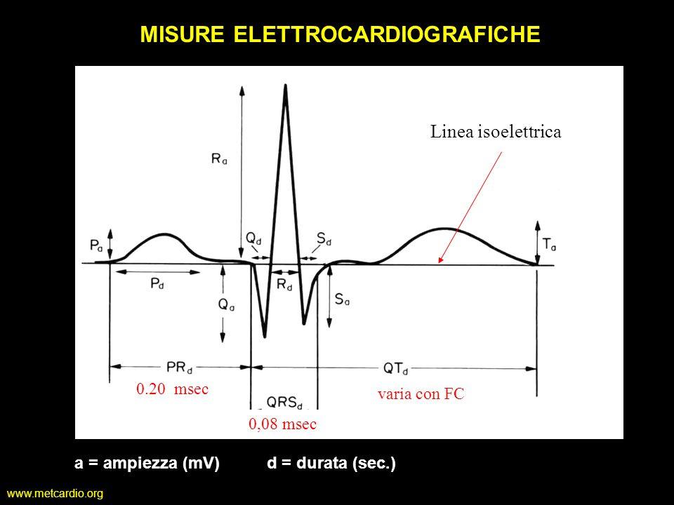 www.metcardio.org MISURE ELETTROCARDIOGRAFICHE a = ampiezza (mV) d = durata (sec.) 0.20 msec 0,08 msec varia con FC Linea isoelettrica