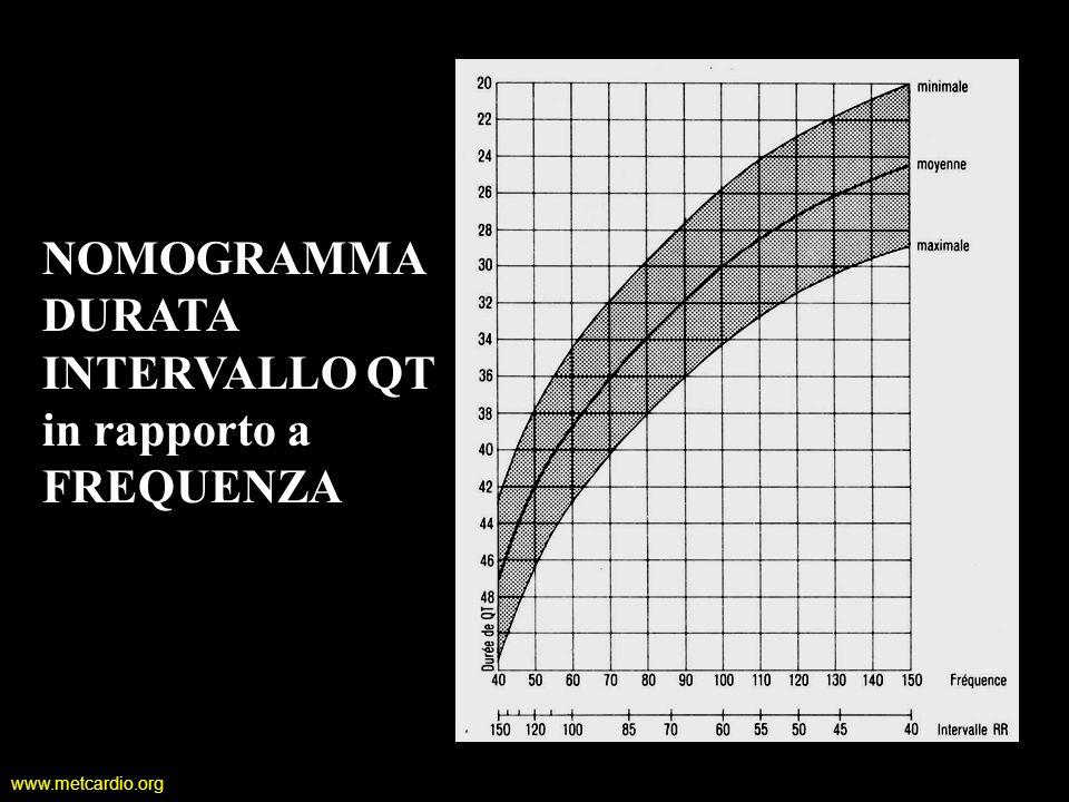 www.metcardio.org NOMOGRAMMA DURATA INTERVALLO QT in rapporto a FREQUENZA