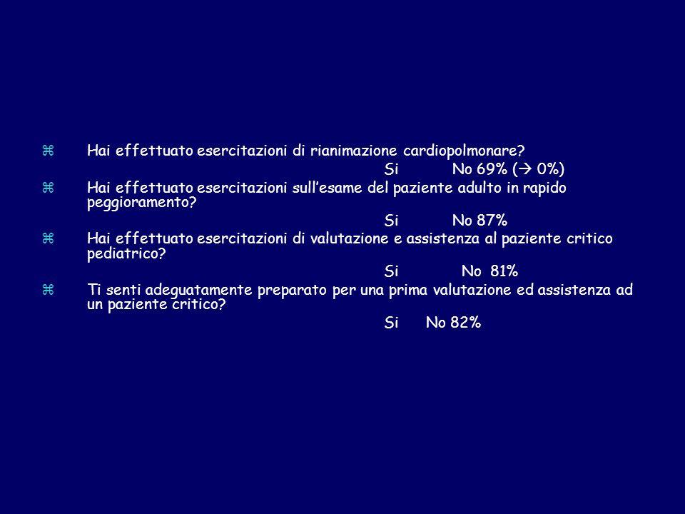 zHai effettuato esercitazioni di rianimazione cardiopolmonare? SiNo 69% ( 0%) zHai effettuato esercitazioni sullesame del paziente adulto in rapido pe