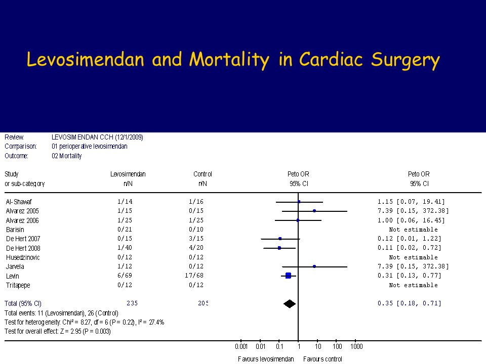 Levosimendan and Mortality in Cardiac Surgery