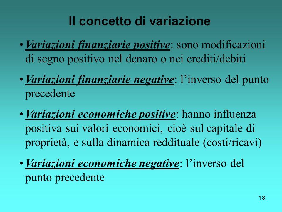 13 Il concetto di variazione Variazioni finanziarie positive: sono modificazioni di segno positivo nel denaro o nei crediti/debiti Variazioni finanzia