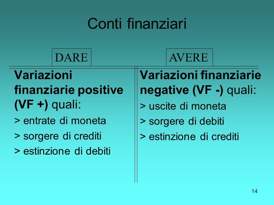 14 Conti finanziari Variazioni finanziarie positive (VF +) quali: > entrate di moneta > sorgere di crediti > estinzione di debiti Variazioni finanziar