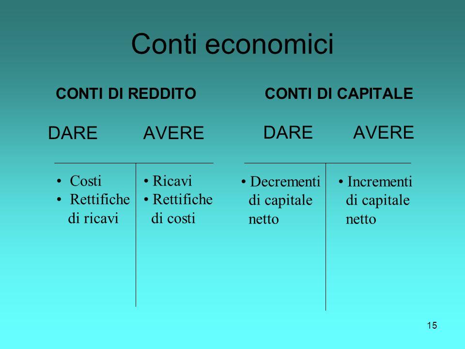 15 Conti economici CONTI DI REDDITO DARE AVERE CONTI DI CAPITALE DARE AVERE Costi Rettifiche di ricavi Ricavi Rettifiche di costi Decrementi di capita
