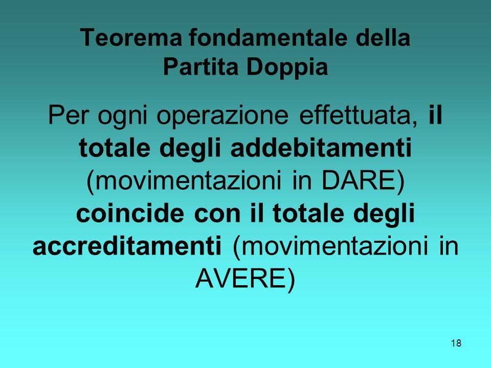 18 Teorema fondamentale della Partita Doppia Per ogni operazione effettuata, il totale degli addebitamenti (movimentazioni in DARE) coincide con il to