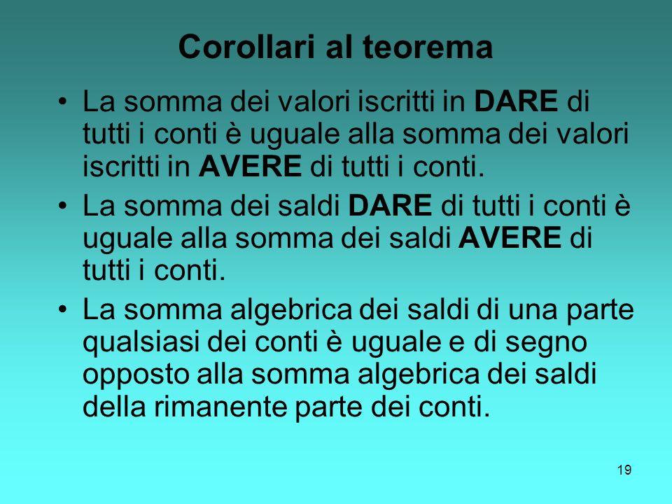 19 Corollari al teorema La somma dei valori iscritti in DARE di tutti i conti è uguale alla somma dei valori iscritti in AVERE di tutti i conti. La so