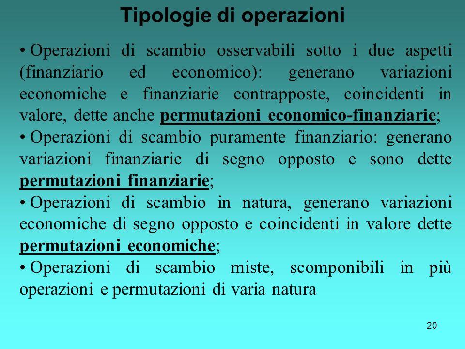 20 Tipologie di operazioni Operazioni di scambio osservabili sotto i due aspetti (finanziario ed economico): generano variazioni economiche e finanzia