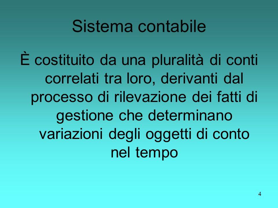 4 Sistema contabile È costituito da una pluralità di conti correlati tra loro, derivanti dal processo di rilevazione dei fatti di gestione che determi