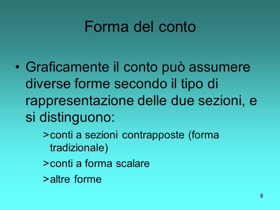 8 Forma del conto Graficamente il conto può assumere diverse forme secondo il tipo di rappresentazione delle due sezioni, e si distinguono: >conti a s
