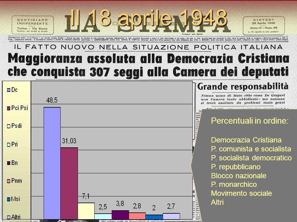 Il 18 aprile 1948 Percentuali in ordine: Democrazia Cristiana P. comunista e socialista P. socialista democratico P. repubblicano Blocco nazionale P.
