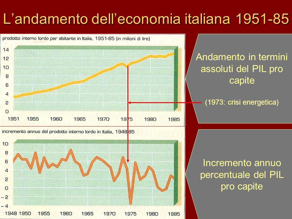 Landamento delleconomia italiana 1951-85 Andamento in termini assoluti del PIL pro capite (1973: crisi energetica) Incremento annuo percentuale del PI
