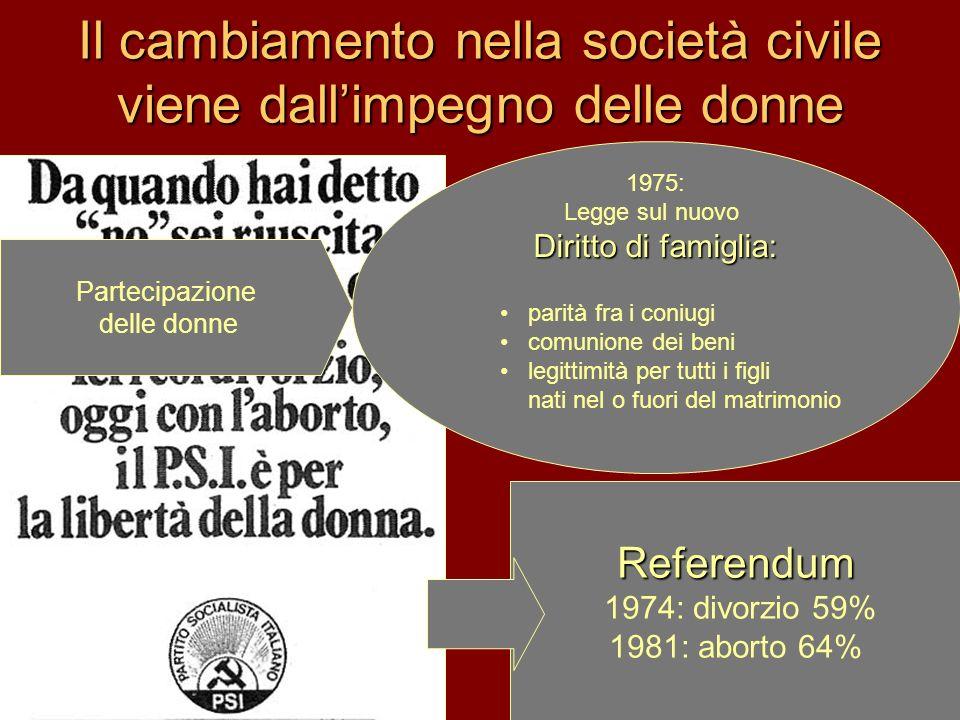 Il cambiamento nella società civile viene dallimpegno delle donne Referendum 1974: divorzio 59% 1981: aborto 64% Partecipazione delle donne 1975: Legg
