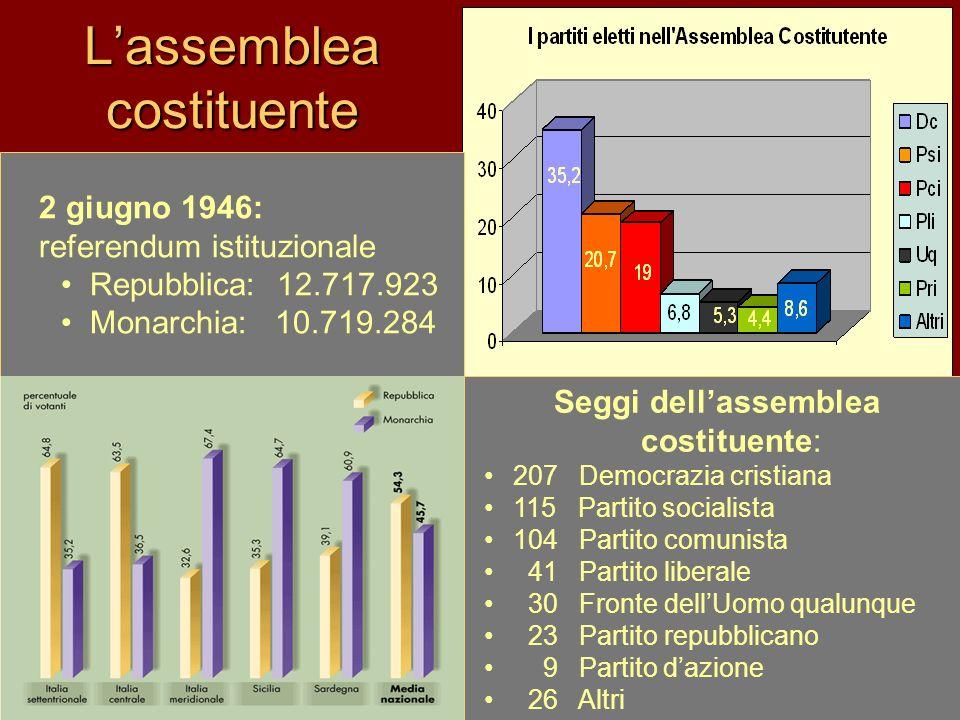 Lassemblea costituente 2 giugno 1946: referendum istituzionale Repubblica: 12.717.923 Monarchia: 10.719.284 Seggi dellassemblea costituente: 207 Democ