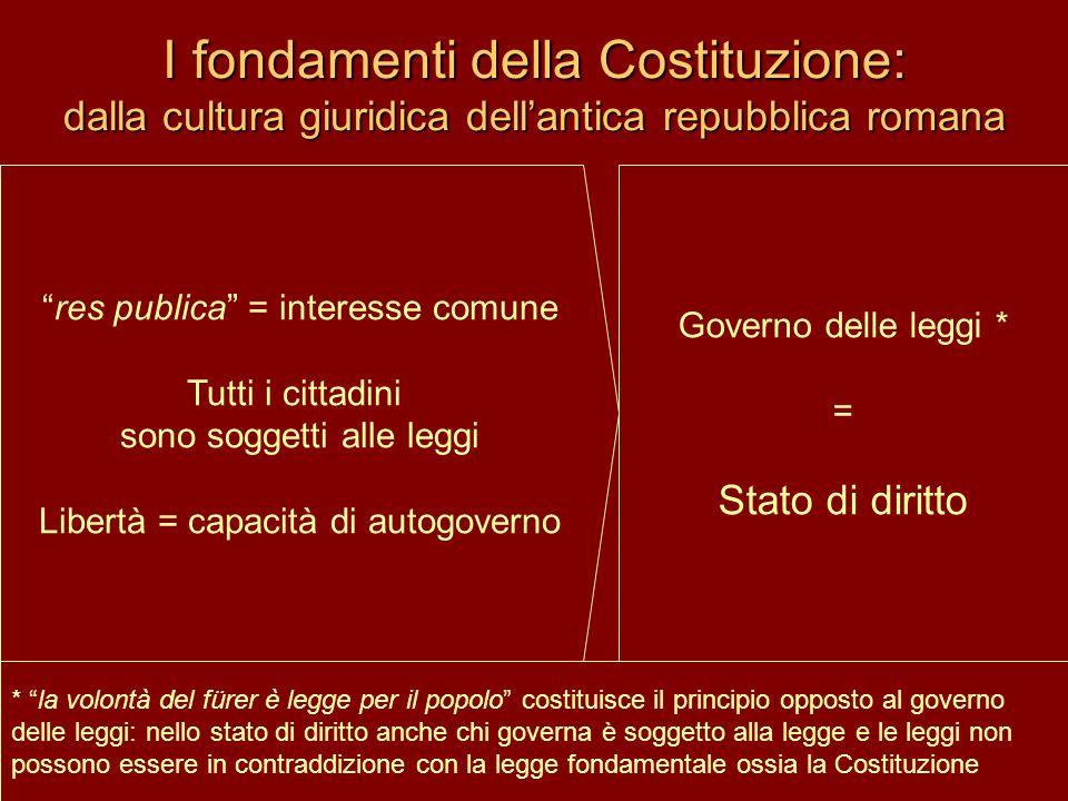 I fondamenti della Costituzione: dalla cultura giuridica dellantica repubblica romana res publica = interesse comune Tutti i cittadini sono soggetti a