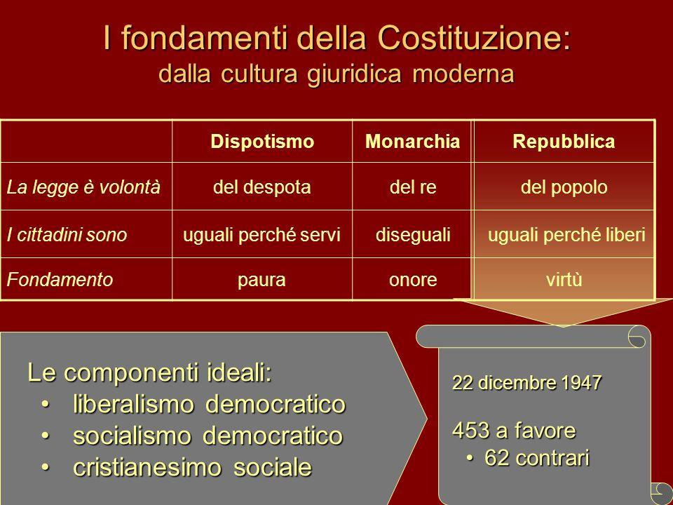 I fondamenti della Costituzione: dalla cultura giuridica moderna DispotismoMonarchiaRepubblica La legge è volontàdel despotadel redel popolo I cittadi