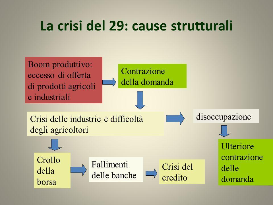 La crisi del 29: cause strutturali Boom produttivo: eccesso di offerta di prodotti agricoli e industriali Contrazione della domanda Crisi delle indust