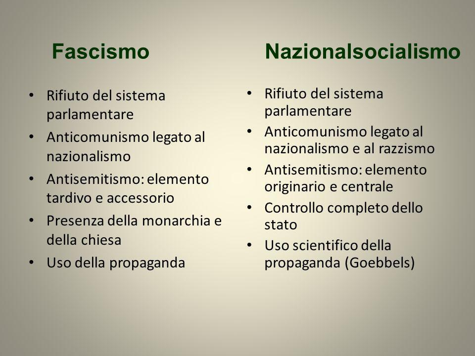 Rifiuto del sistema parlamentare Anticomunismo legato al nazionalismo Antisemitismo: elemento tardivo e accessorio Presenza della monarchia e della ch