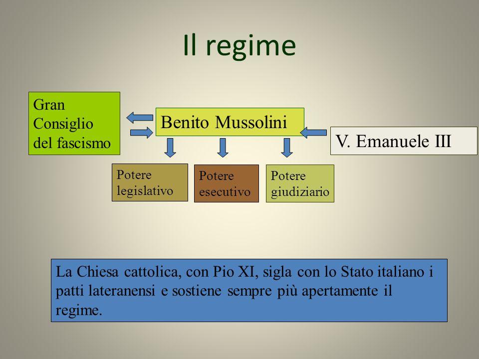 Il regime Benito Mussolini V. Emanuele III Gran Consiglio del fascismo Potere legislativo Potere esecutivo Potere giudiziario La Chiesa cattolica, con