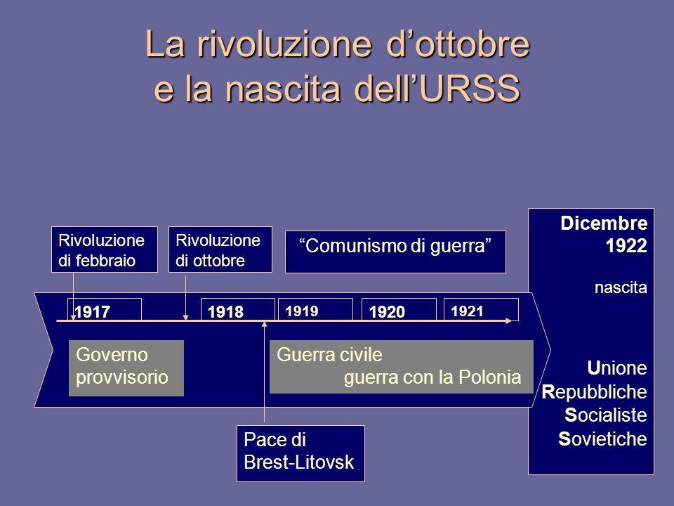 Dicembre 1922 nascita U nione R epubbliche S ocialiste S ovietiche 191719181920 19211919 La rivoluzione dottobre e la nascita dellURSS Guerra civile guerra con la Polonia Governo provvisorio Rivoluzione di ottobre Pace di Brest-Litovsk Comunismo di guerra Rivoluzione di febbraio