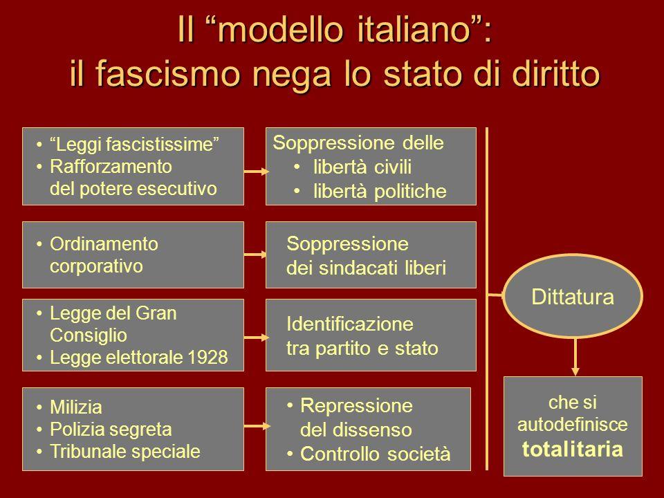 Il modello italiano: il fascismo nega lo stato di diritto Leggi fascistissime Rafforzamento del potere esecutivo Ordinamento corporativo Legge del Gra