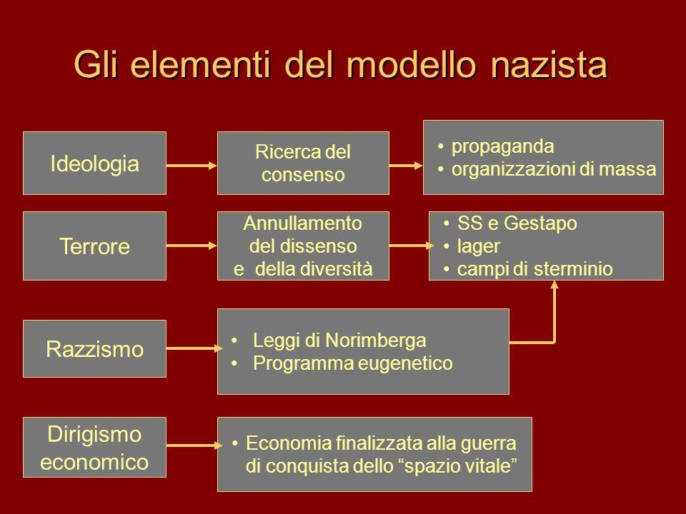 Gli elementi del modello nazista Terrore propaganda organizzazioni di massa Annullamento del dissenso e della diversità Ricerca del consenso Economia