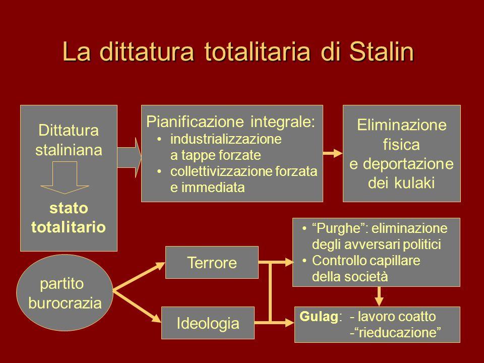 La dittatura totalitaria di Stalin Pianificazione integrale: industrializzazione a tappe forzate collettivizzazione forzata e immediata Purghe: elimin