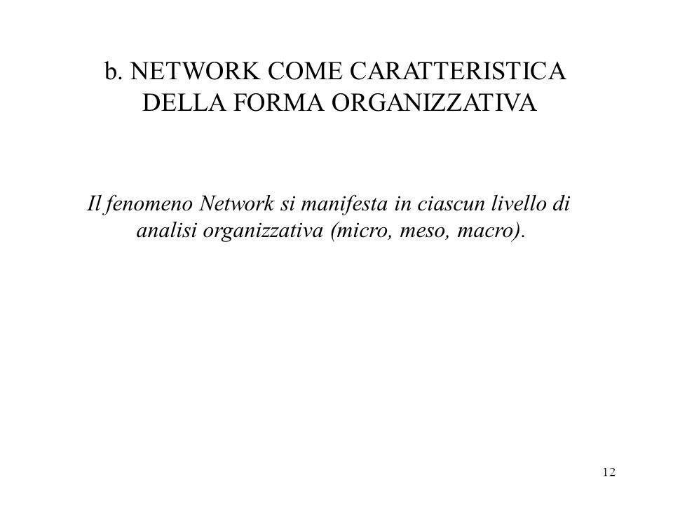 12 b. NETWORK COME CARATTERISTICA DELLA FORMA ORGANIZZATIVA Il fenomeno Network si manifesta in ciascun livello di analisi organizzativa (micro, meso,