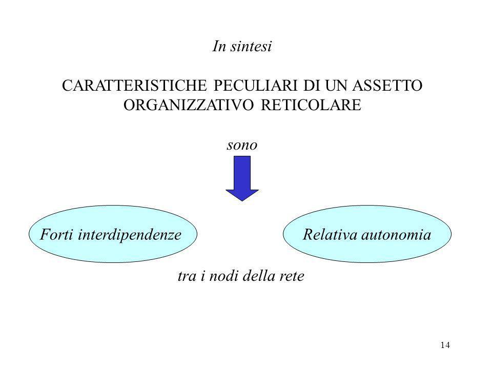 14 In sintesi CARATTERISTICHE PECULIARI DI UN ASSETTO ORGANIZZATIVO RETICOLARE sono Forti interdipendenzeRelativa autonomia tra i nodi della rete