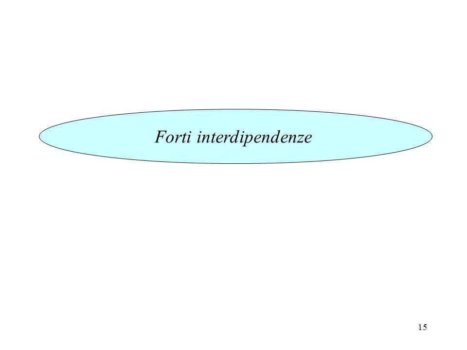 15 Forti interdipendenze