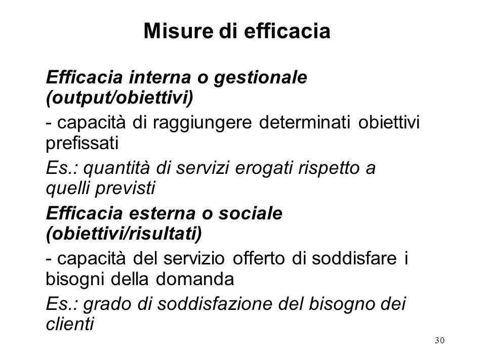 30 Misure di efficacia Efficacia interna o gestionale (output/obiettivi) - capacità di raggiungere determinati obiettivi prefissati Es.: quantità di s