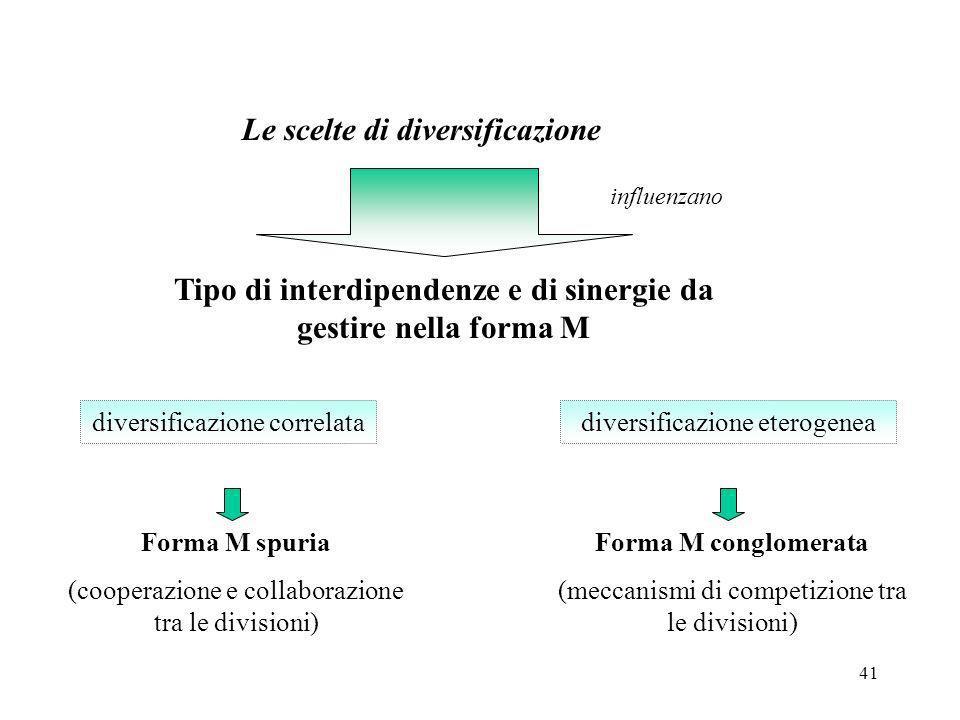 41 Le scelte di diversificazione influenzano Tipo di interdipendenze e di sinergie da gestire nella forma M diversificazione correlata Forma M spuria
