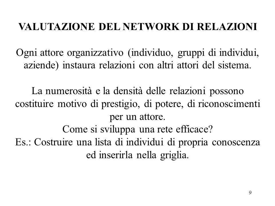9 VALUTAZIONE DEL NETWORK DI RELAZIONI Ogni attore organizzativo (individuo, gruppi di individui, aziende) instaura relazioni con altri attori del sis