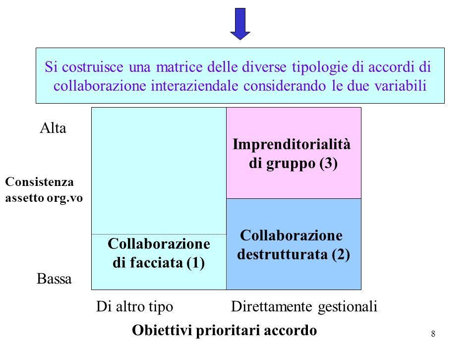 9 (1) COLLABORAZIONE DI FACCIATA Collaborazioni fittizie, non finalizzate al perseguimento di obiettivi gestionali, ma per sfruttare vantaggi esterni quali ricerca di finanziamenti pubblici o di unimmagine migliore; (2) COLLABORAZIONE DESTRUTTURATA Collaborazioni tra imprese per rispondere allesigenza di ricerca di economie di gestione con lutilizzo di strutture pre-esistenti e meccanismi operativi di tipo elementare; (3) IMPRENDITORIALITA DI GRUPPO Accordi con ricaduta economica ed elevato investimento organizzativo sullassetto interaziendale, anche se tali accordi investono anche lassetto intraziendale ma senza crescita dimensionale.