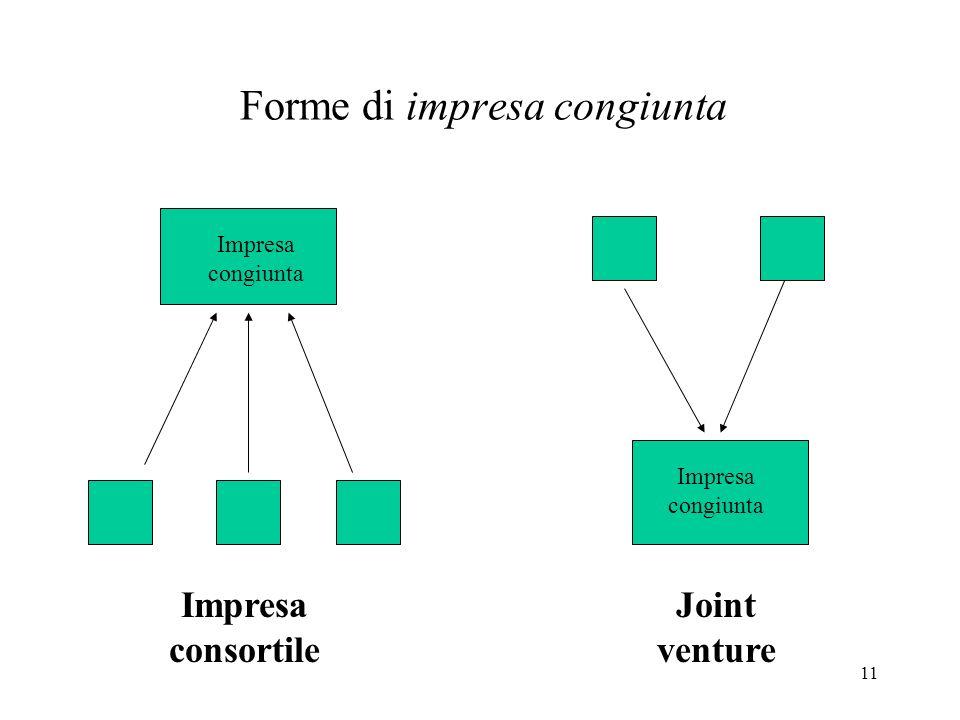 11 Forme di impresa congiunta Impresa congiunta Impresa consortile Joint venture