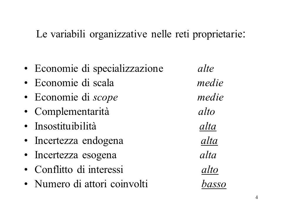 4 Le variabili organizzative nelle reti proprietarie : Economie di specializzazione alte Economie di scala medie Economie di scope medie Complementarità alto Insostituibilità alta Incertezza endogena alta Incertezza esogena alta Conflitto di interessi alto Numero di attori coinvolti basso