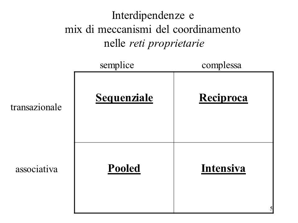 5 Interdipendenze e mix di meccanismi del coordinamento nelle reti proprietarie Sequenziale Reciproca PooledIntensiva transazionale associativa semplicecomplessa