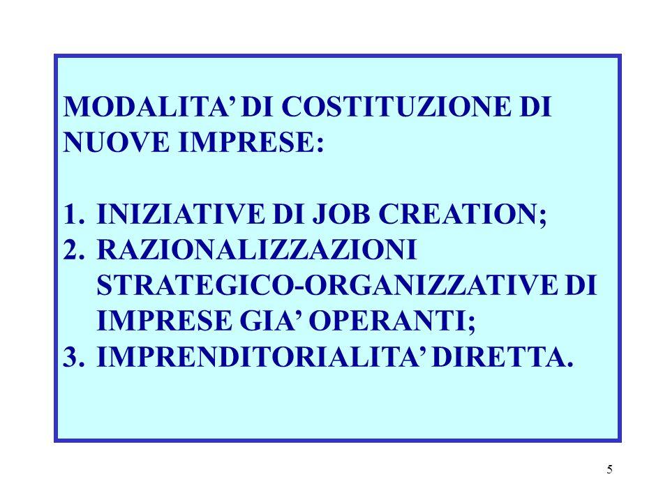 5 MODALITA DI COSTITUZIONE DI NUOVE IMPRESE: 1.INIZIATIVE DI JOB CREATION; 2.RAZIONALIZZAZIONI STRATEGICO-ORGANIZZATIVE DI IMPRESE GIA OPERANTI; 3.IMPRENDITORIALITA DIRETTA.