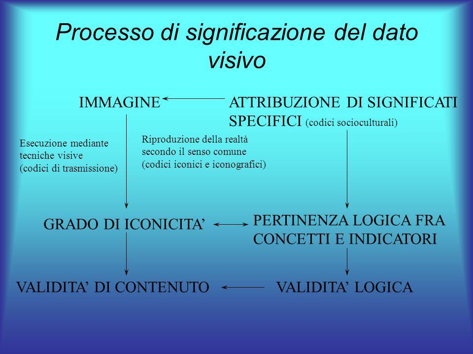 Tipologie di segnali Rappresentazioni realistiche (es.