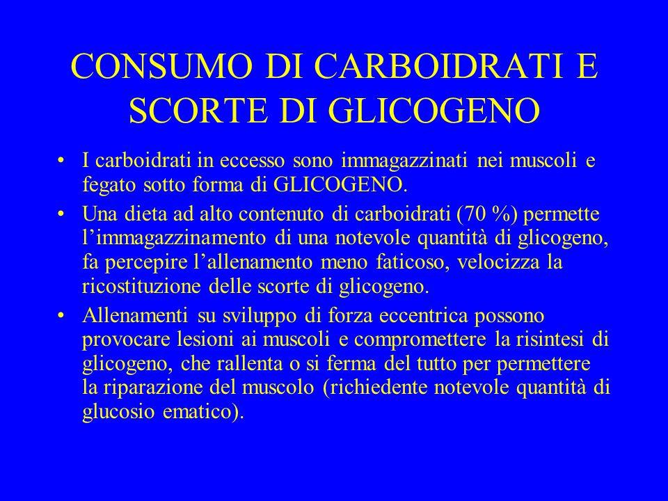 CONSUMO DI CARBOIDRATI E SCORTE DI GLICOGENO I carboidrati in eccesso sono immagazzinati nei muscoli e fegato sotto forma di GLICOGENO.