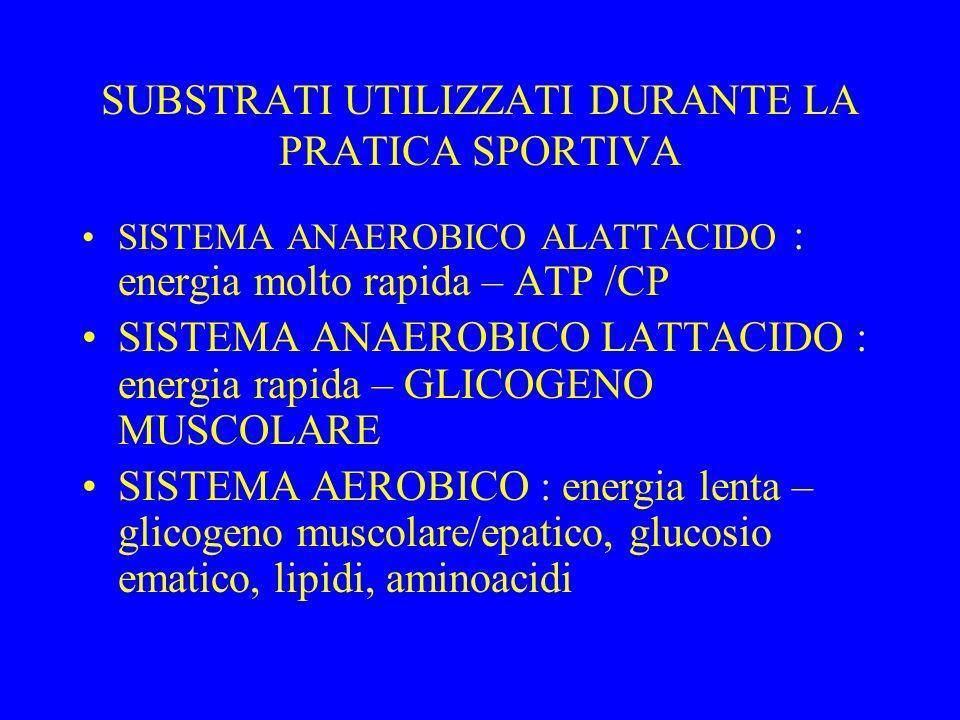 SUBSTRATI UTILIZZATI DURANTE LA PRATICA SPORTIVA SISTEMA ANAEROBICO ALATTACIDO : energia molto rapida – ATP /CP SISTEMA ANAEROBICO LATTACIDO : energia rapida – GLICOGENO MUSCOLARE SISTEMA AEROBICO : energia lenta – glicogeno muscolare/epatico, glucosio ematico, lipidi, aminoacidi