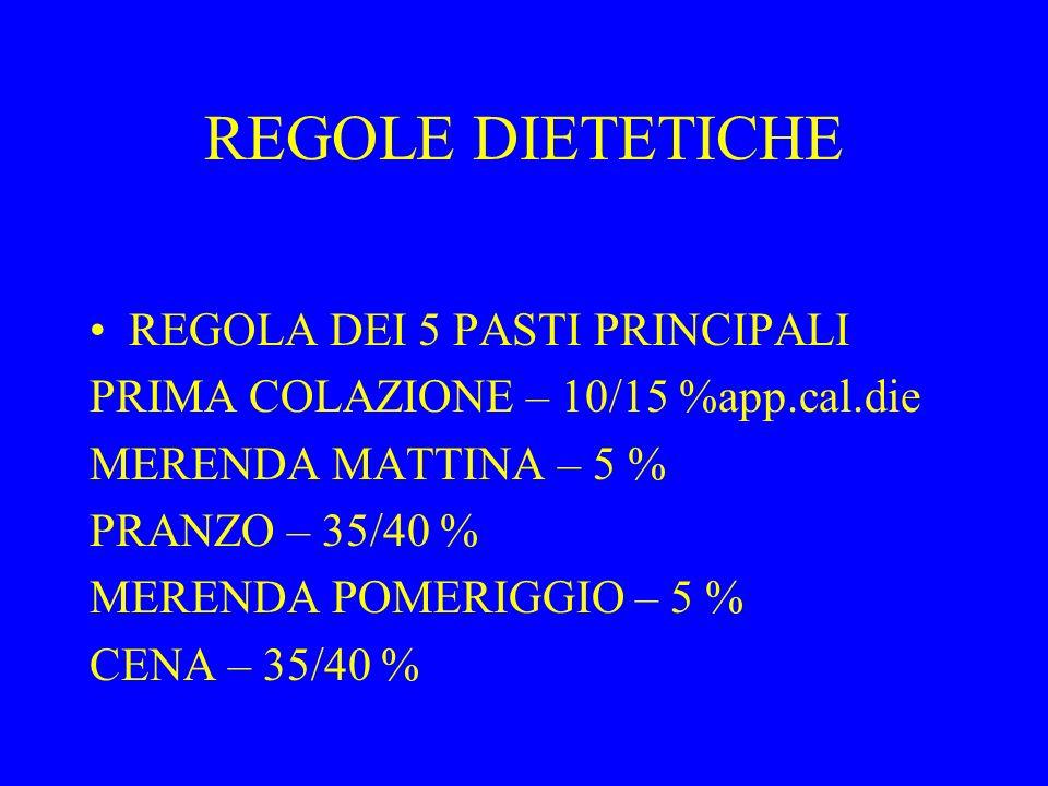 REGOLE DIETETICHE REGOLA DEI 5 PASTI PRINCIPALI PRIMA COLAZIONE – 10/15 %app.cal.die MERENDA MATTINA – 5 % PRANZO – 35/40 % MERENDA POMERIGGIO – 5 % CENA – 35/40 %