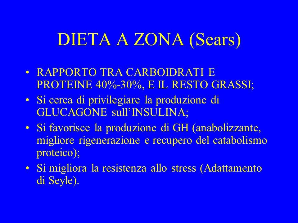 DIETA A ZONA (Sears) RAPPORTO TRA CARBOIDRATI E PROTEINE 40%-30%, E IL RESTO GRASSI; Si cerca di privilegiare la produzione di GLUCAGONE sullINSULINA;