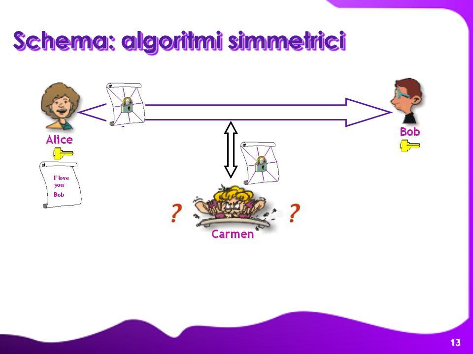 13 Schema: algoritmi simmetrici