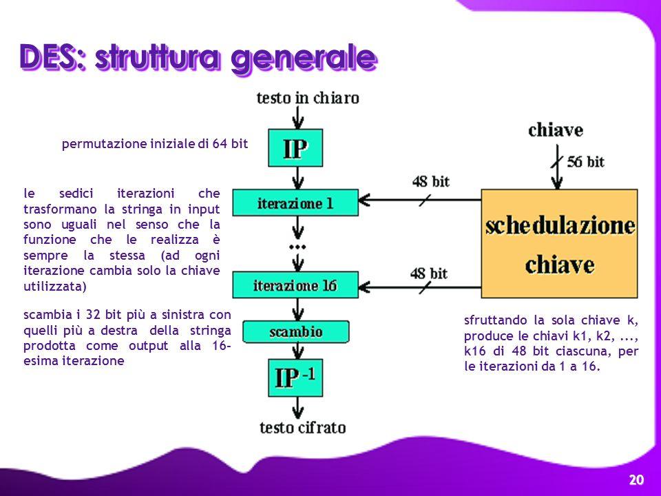 20 DES: struttura generale permutazione iniziale di 64 bit le sedici iterazioni che trasformano la stringa in input sono uguali nel senso che la funzi