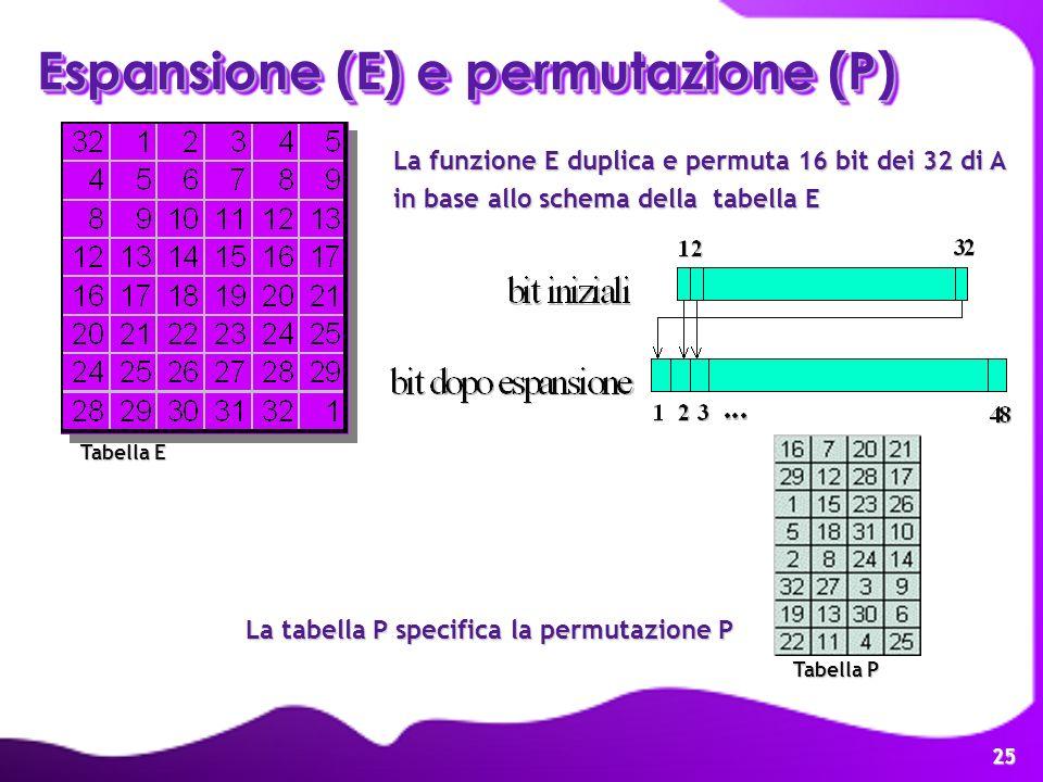25 La funzione E duplica e permuta 16 bit dei 32 di A in base allo schema della tabella E Espansione (E)e permutazione (P) Espansione (E) e permutazio