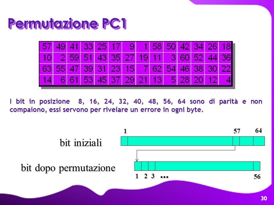 30 Permutazione PC1 12 1 64 bit iniziali bit dopo permutazione 56 57 3... I bit in posizione 8, 16, 24, 32, 40, 48, 56, 64 sono di parità e non compai