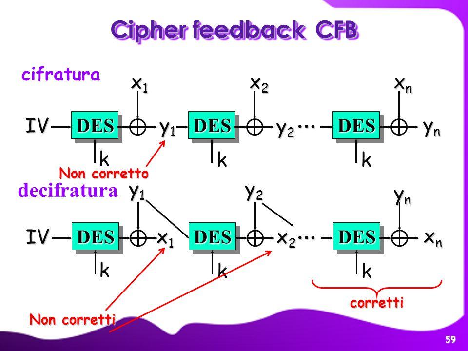 59 Cipher feedbackCFB Cipher feedback CFB y1y1y1y1 ynynynyn DESDES IV DESDES x1x1x1x1 xnxnxnxn DESDES … k kk x2x2x2x2 cifratura decifratura xnxnxnxn D