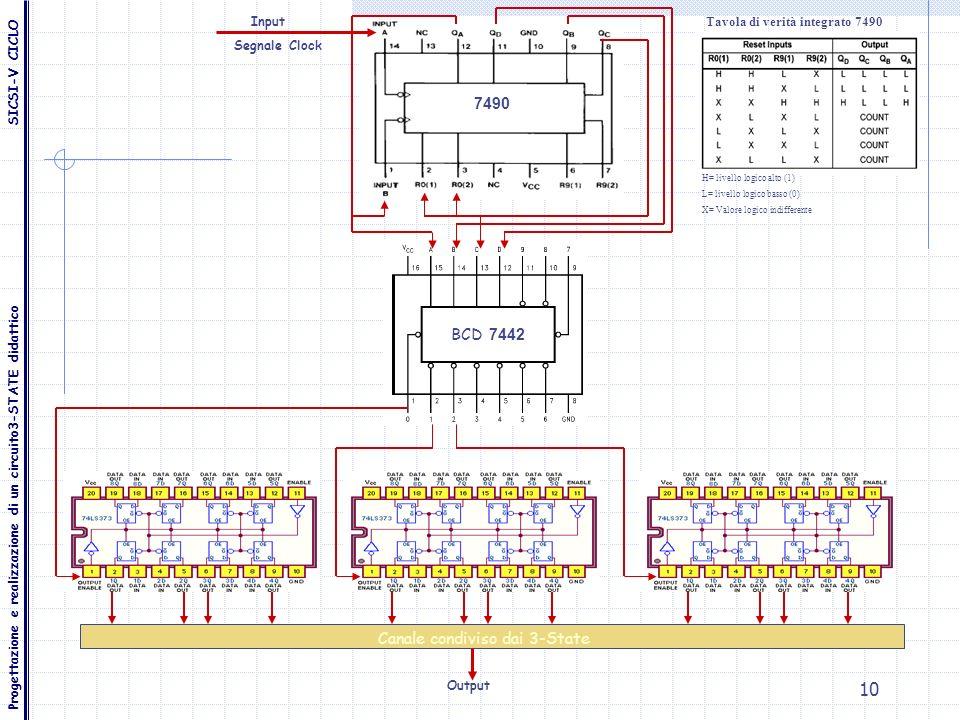 10 Segnale Clock Canale condiviso dai 3-State Output Input BCD 7442 7490 H= livello logico alto (1) L= livello logico basso (0) X= Valore logico indif