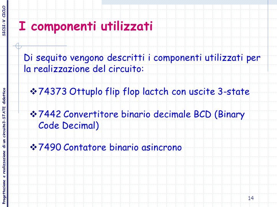 14 I componenti utilizzati Di sequito vengono descritti i componenti utilizzati per la realizzazione del circuito: 74373 Ottuplo flip flop lactch con
