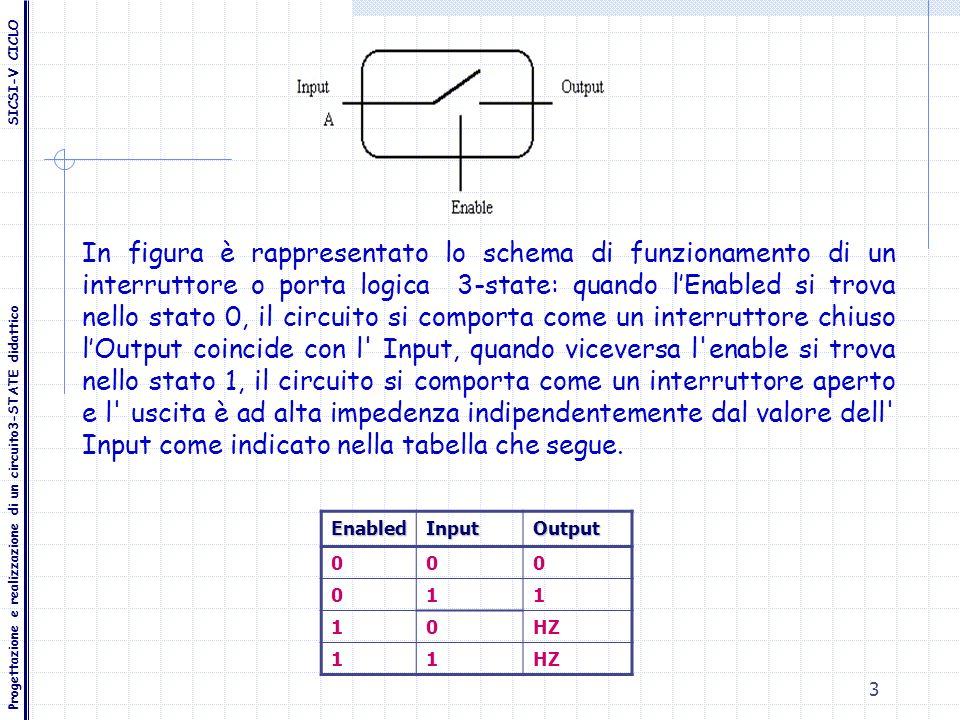 3 In figura è rappresentato lo schema di funzionamento di un interruttore o porta logica 3-state: quando lEnabled si trova nello stato 0, il circuito