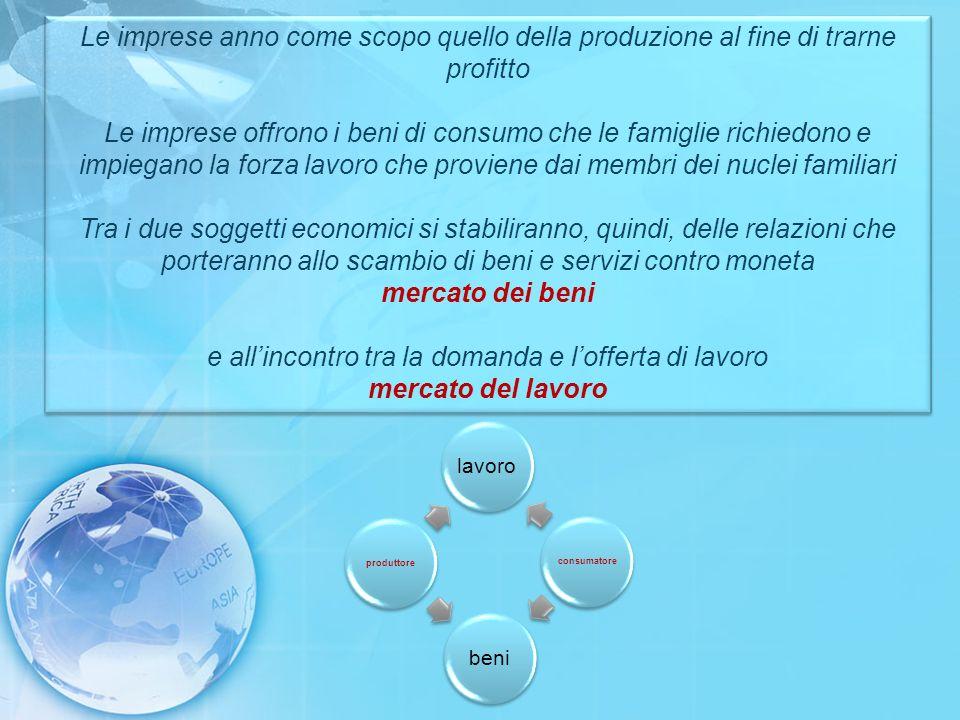 Le imprese anno come scopo quello della produzione al fine di trarne profitto Le imprese offrono i beni di consumo che le famiglie richiedono e impieg